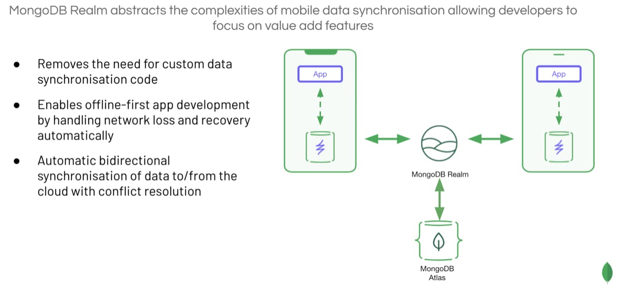 Diagram of MongoDB Realm abstracting the complexities of mobile data synchronisation allowing developers to focus on value add features