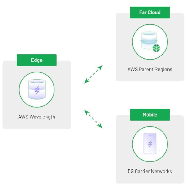 High Level Design of modern edge-aware apps using 5G, Wavelength, and MongoDB