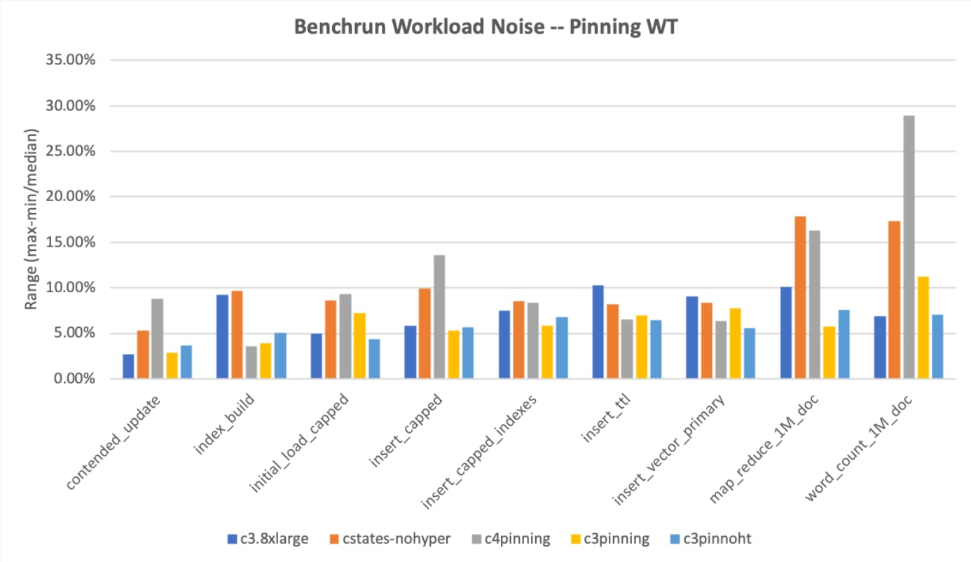 Another bar graph of the results for tests run on server with different CPU options enabled; Benchrun Workload Noise - Pinning WT