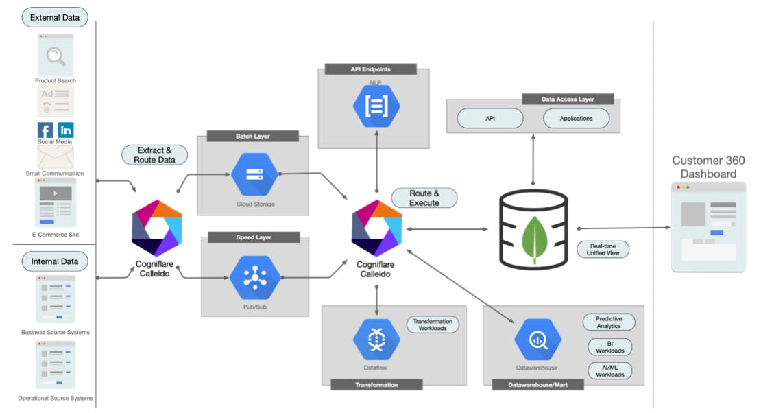 Diagram of Calleido Customer 360 Use Case Architecture