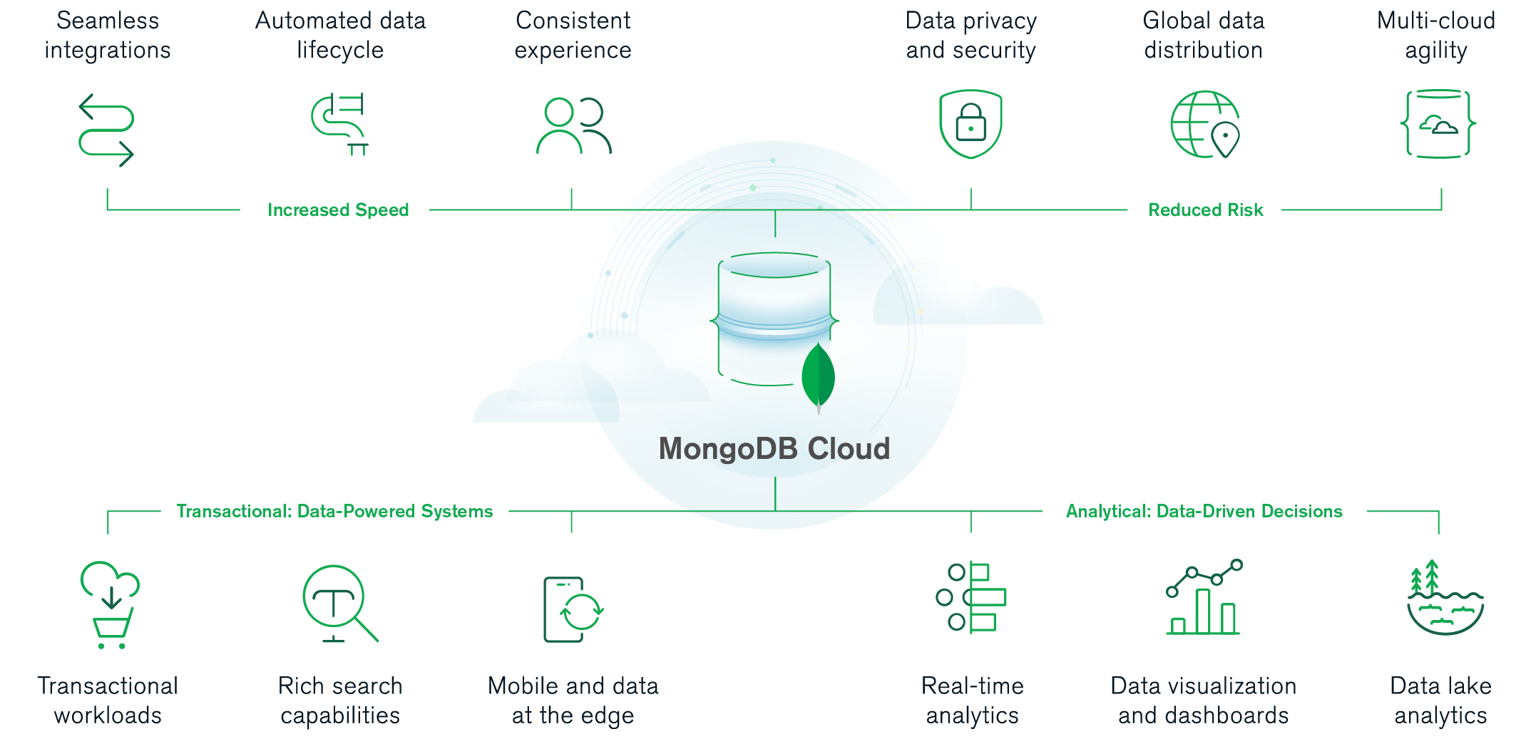 A diagram of MongoDB Cloud offerings which include: Seamless integrations, automated data lifecycles, a consistent experience, data security and privacy, global data distribution, multi-cloud agility, transactional workloads, rich search capabilities, mobile and edge data, real-time analytics, data visualizations, and data lake analytics